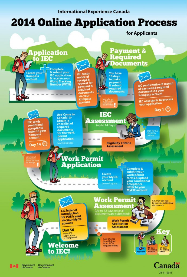IEC2014 Online Application Process